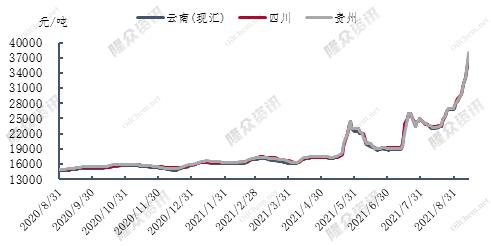 行业观察|减产调控致黄磷价格短期大涨 业内人士:原料抢货艰难,下游调价预期强烈