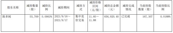 成都燃气股东陈多闻减持5.58万股套现65.69万上半年公司净利3.2亿