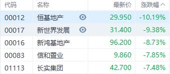 香港本地地产股集体走低 恒基地产跌超10%领跌