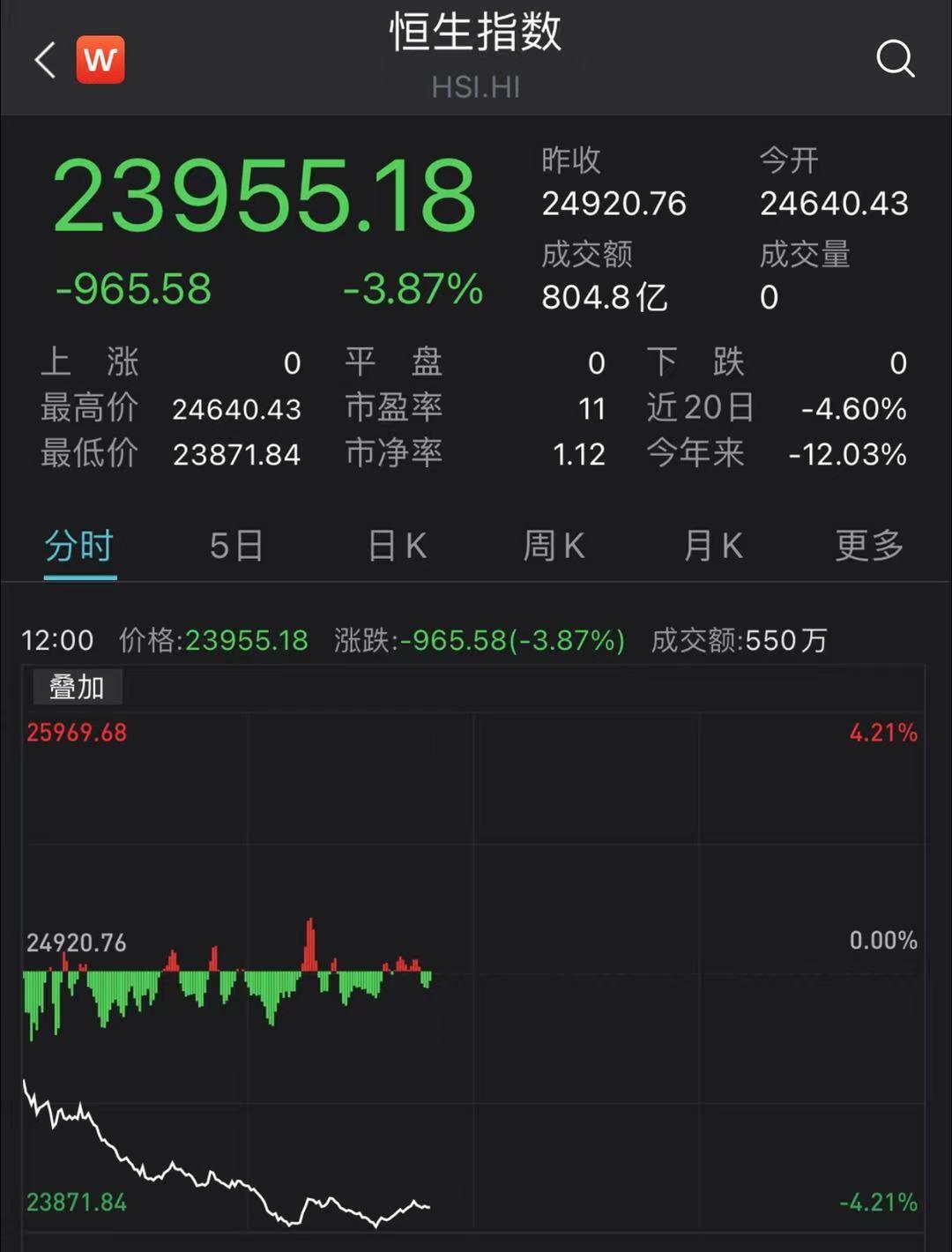 突发!港股全线杀跌,失守24000点!多只地产股大跌10%,富时中国A50罕见跌了4%,连招行都大跌10%...发生了什么?