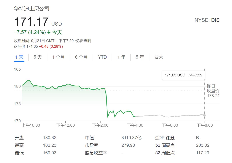 迪士尼CEO预测Q4流媒体订户增速远低预期 股价大跌逾4%