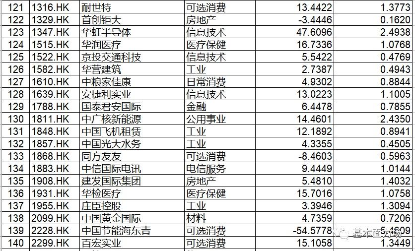 中药巨头、有色矿业巨头都在名单中,这176只红筹股是时候择优关注了!