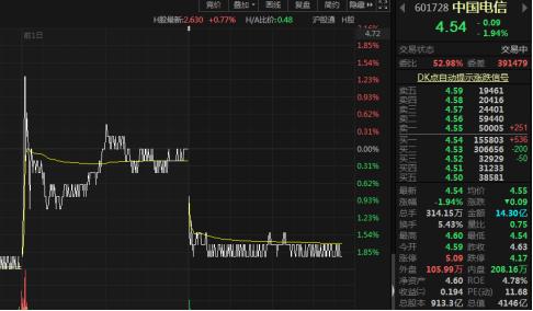 40亿增持未能撑起股价,中国电信会破发吗?