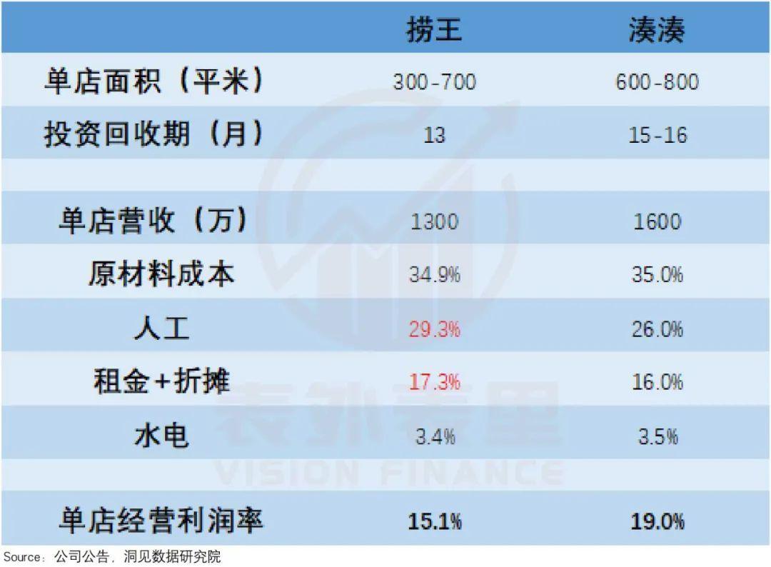 """捞王IPO:""""红白汤""""江湖新秀"""