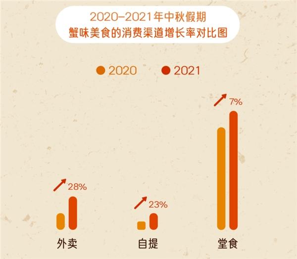 """哗啦啦大数据:2021中秋假期,""""蟹味""""餐饮消费在外卖点单量同比增长28%"""