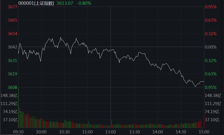 A股分化沪指跌0.8%:煤炭股调整,食品饮料股走强