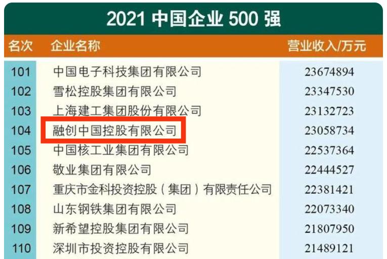 年营收2305亿 融创上榜2021中国企业500强