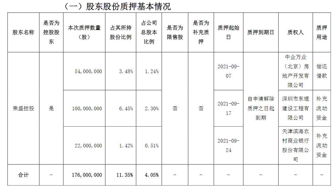 荣盛发展:控股股东质押1.76亿股 占所持比例11.35%