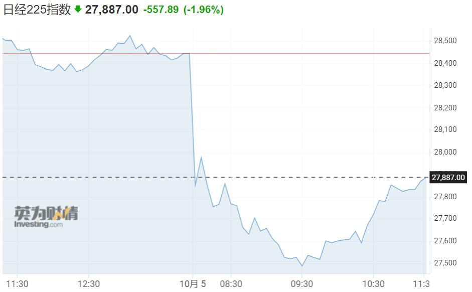 全球市场大跌!日韩较高点跌10%,优衣库一度跌超7%,港股上演大反转,中石油大涨5%