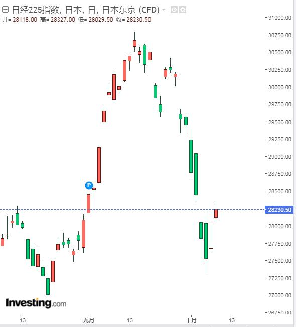 国庆假期内日韩股市双双大跌 通胀担忧或是最大元凶