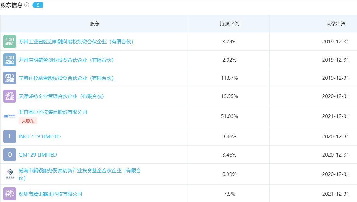 腾讯入股保险科技服务商圆心惠保 持股7.5%