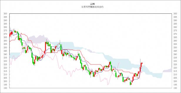 日本商品市场日评:东京黄金小幅上涨,橡胶市场高位振荡。