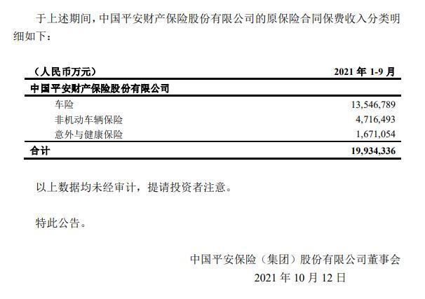 中国平安前9月原保险合同保费收入5913.4亿元