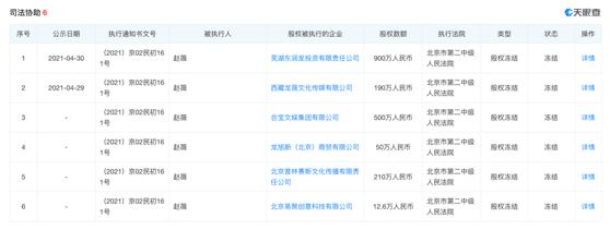 赵薇又上热搜,遭民生信托起诉,所持6家公司股权被冻结