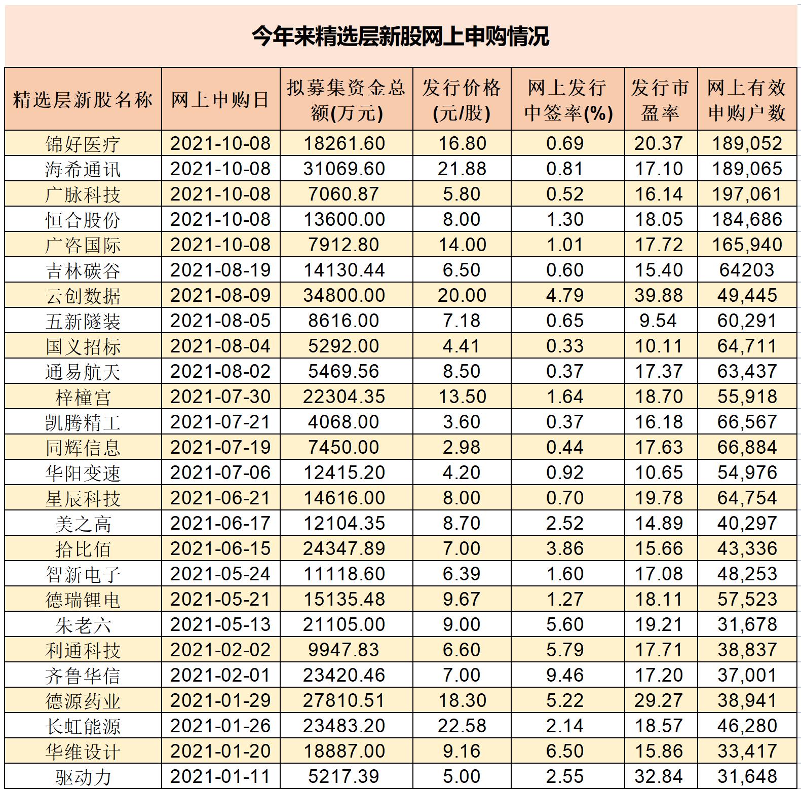 """北交所设立有效激活精选层""""沉睡""""账户:10月首批5只精选层新股平均网上有效申购户数较今年1~9月暴增270%"""