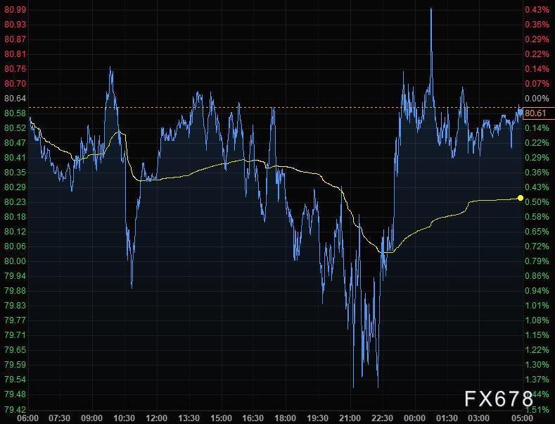 10月14日财经早餐:美联储预计年底前启动减码,美元下跌黄金飙升至1790之上