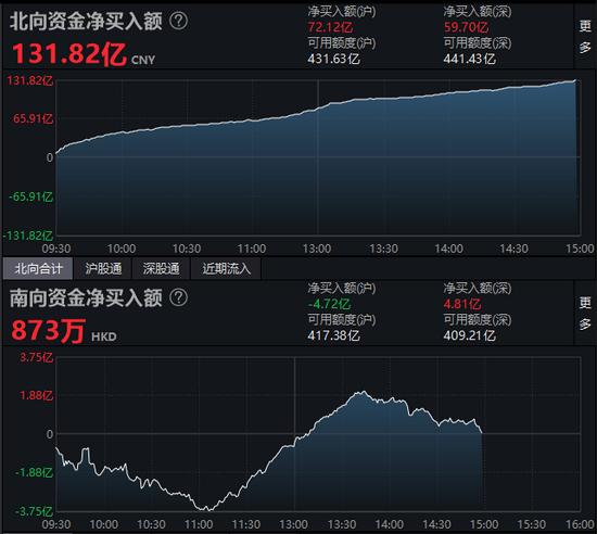 收评:北向资金净买入131.82亿元 沪股通净买入72.12亿元