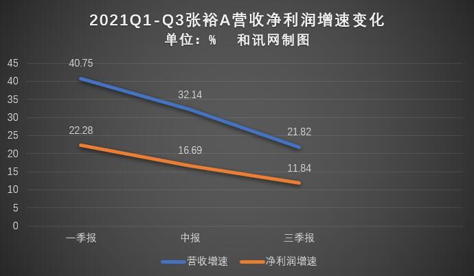 张裕A第三季度净利润同比下滑6.32%
