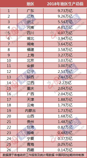 2018年广西经济总量是多少_广西经济职业学院宿舍