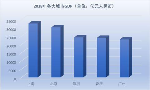 香港人口经济总量_香港人口