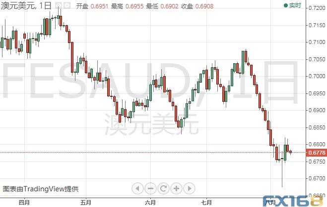 """""""恐怖数据""""携美国CPI强势来袭 欧元、英镑、日元和澳元本周技术前景分析"""