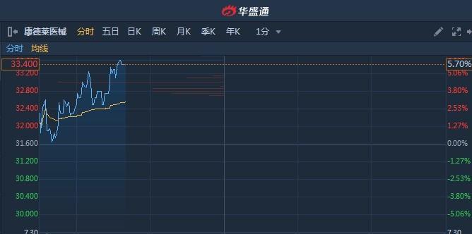 港股异动︱次新股康德莱医械(01501)连续获外资机构增持 涨近6