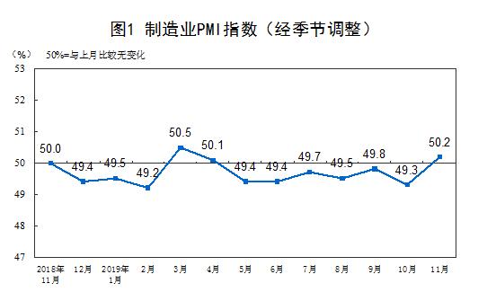 统计局:11月中国制造业PMI为50.2% 企业生产扩张加快