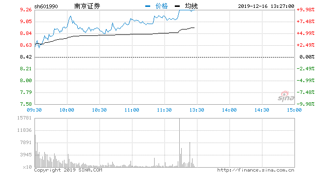 快讯:证券板块异动拉升 南京证券涨停