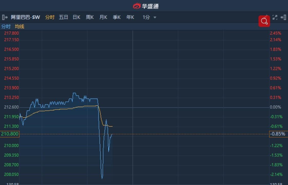 港股异动︱盘中现10宗大手成交涉资3.44亿港元 阿里巴巴(09988)盘