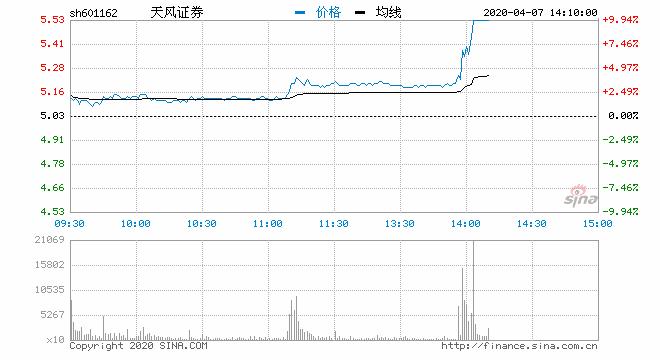 快讯:券商股继续走强 天风证券拉升封板