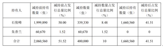 龙蟠科技2名股东合计减持40万张龙蟠转债