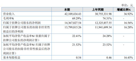 双星药业2019年净利1436.7万增长16.56%新产品上市打开销量