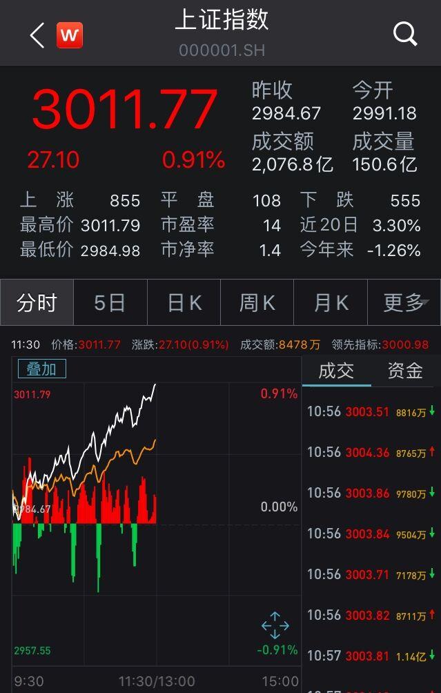 沪指涨0.91%重上3000点!白酒股狂欢,地产股走强