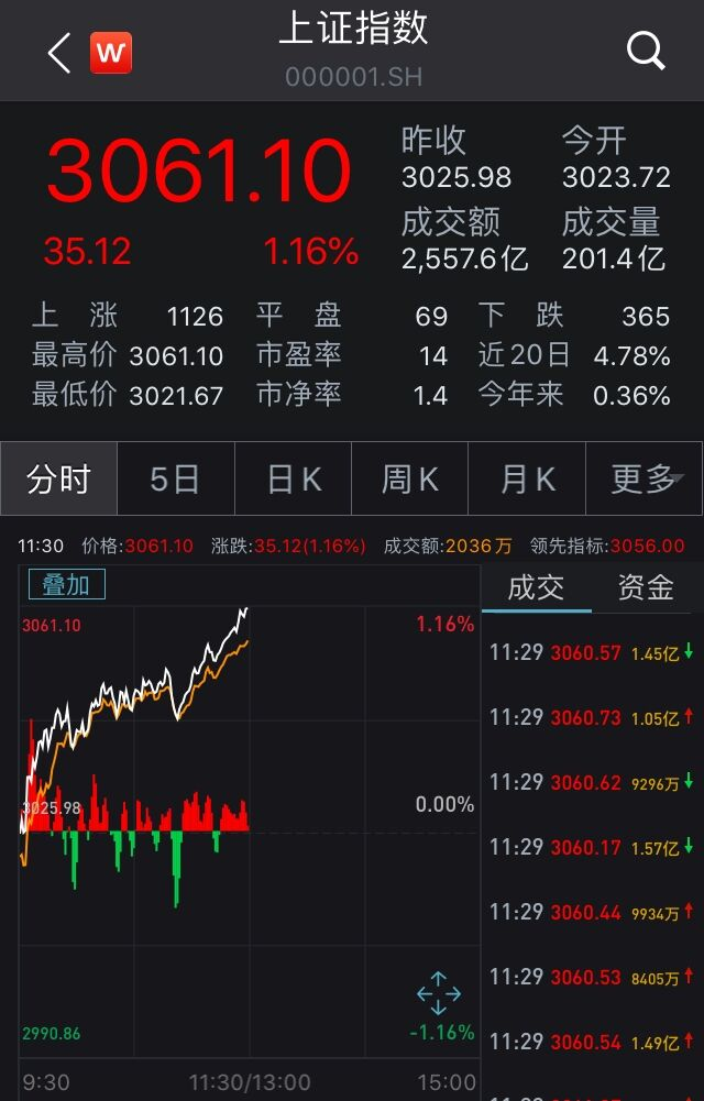 沪指低开高走涨1.16%:券商股全线飘红,白酒股活跃