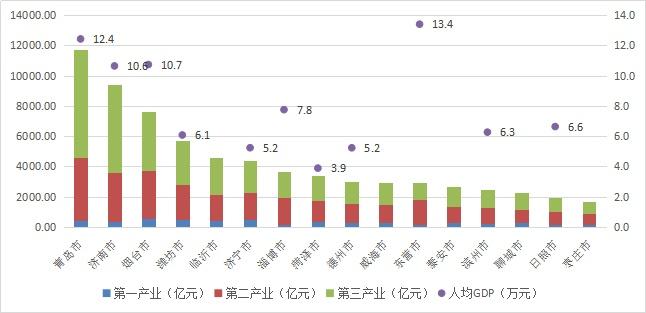 2020年gdp临沂_2016 2020年临沂市地区生产总值 产业结构及人均GDP统计