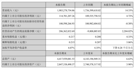 博彦科技2020年上半年净利1.15亿增长4.72%收入增长财务费用减少