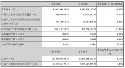 长虹华意2020年上半年净利4807.5万增长0.42%母公司与加西贝拉营收