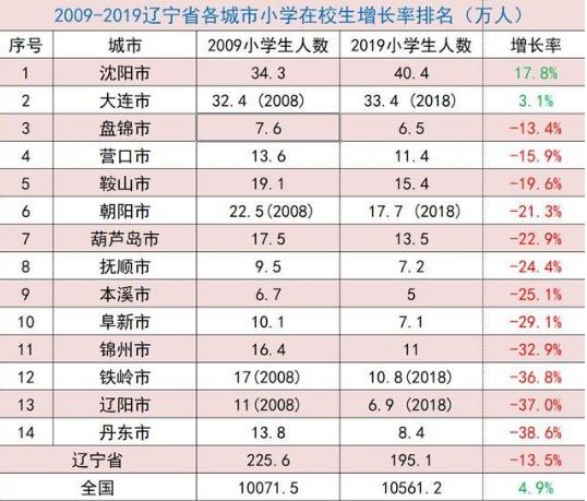 黑龙江省总人口_山东会成下一个东北吗 我们详细对比了这5个数据