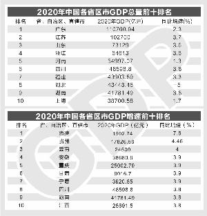 2020河北gdp总产值_河北地图