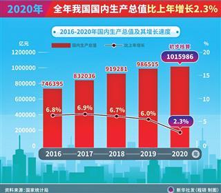 九江2020gdp公布_江西11地市2020年GDP公布 ,九江赣江不分上下